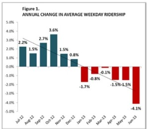 Dropping Metrolink Ridership