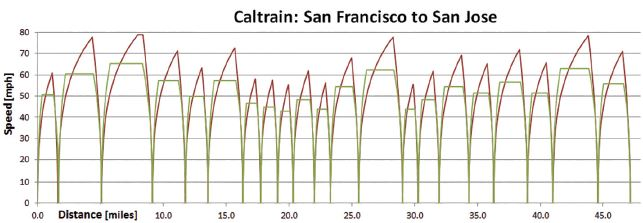 Caltrain speed v distance