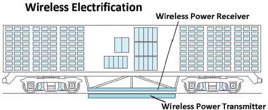 Wireless Electrification